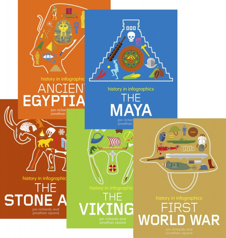 History in Infographics: Ancient Egyptians • The Maya • The Stone Age • The Vikings • First World War