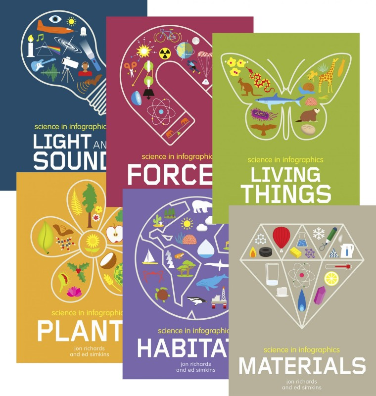 Science in Infographics: Light and Sound • Forces • Living Things • Plants • Habitats • Materials